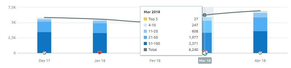 melhortaxa 1 keywords marco 2018